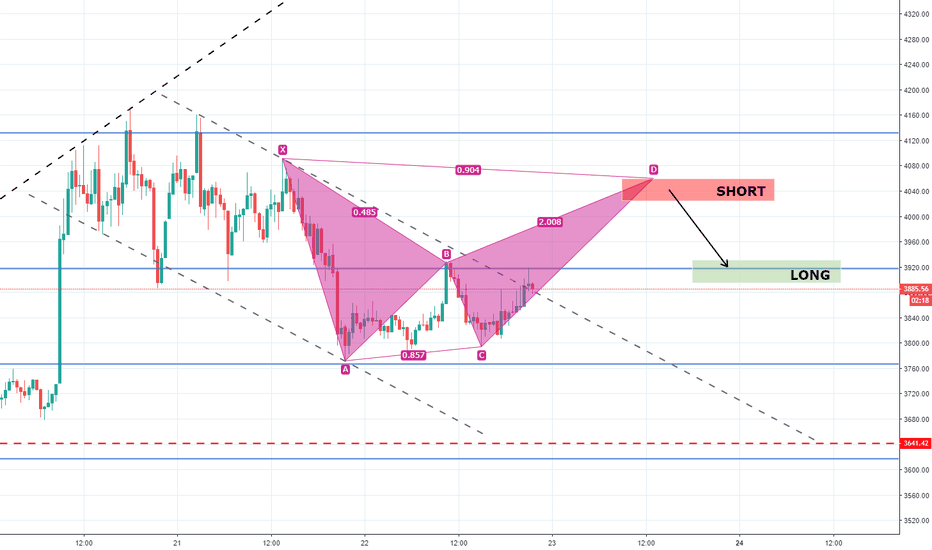 XBT: Bearish Bat Pattern na Bitcoinie