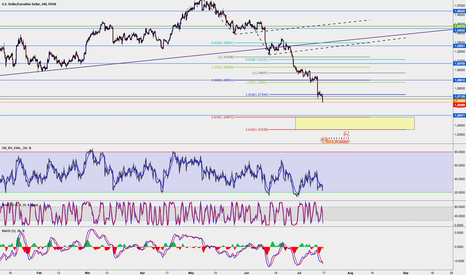 USDCAD: USD CAD possible zones to watch for reversal!!