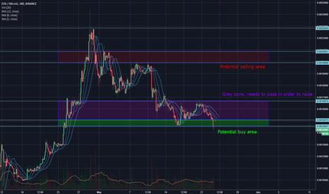 EOSBTC: EOS Buy and sell zones