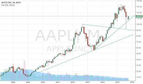 AAPL: Apple: ST bearish but MT buy at 90