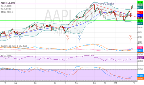 AAPL: $AAPL 120$ breaking and we have new 52 wek highs