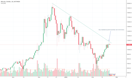 BTCUSD: BTC/USD Key resistance point not broken