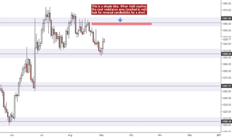 XAUUSD: Simple idea for Gold Short