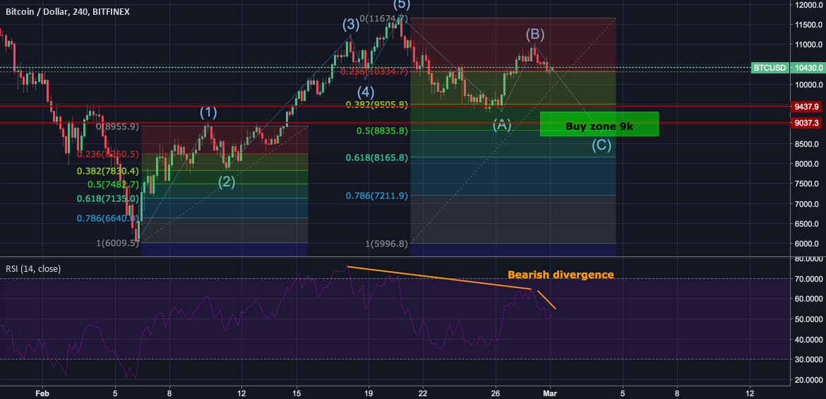 BTC in A-B-C correction to 9k