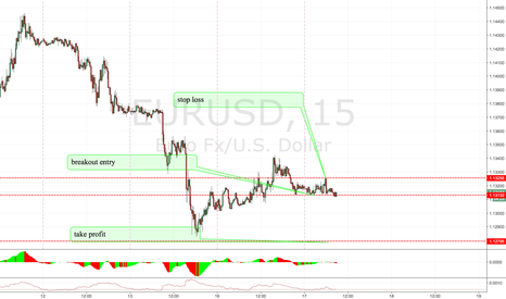 EURUSD: EURUSD SHORT ENTRY (GOOD FOR 2 HRS)