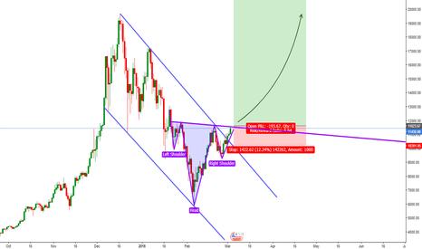 BTCUSD: BTC/USD Buy Opportunity