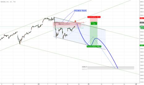 NDX: NASDAQ 매도전략