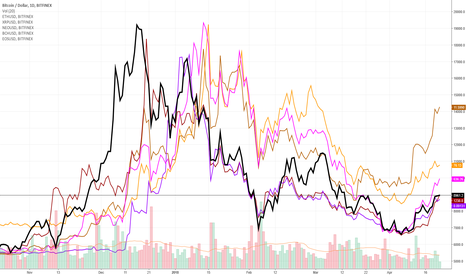 BTCUSD: UNITED THEY STAND / UNITED THEY FALL