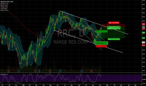 RRC: $RRC