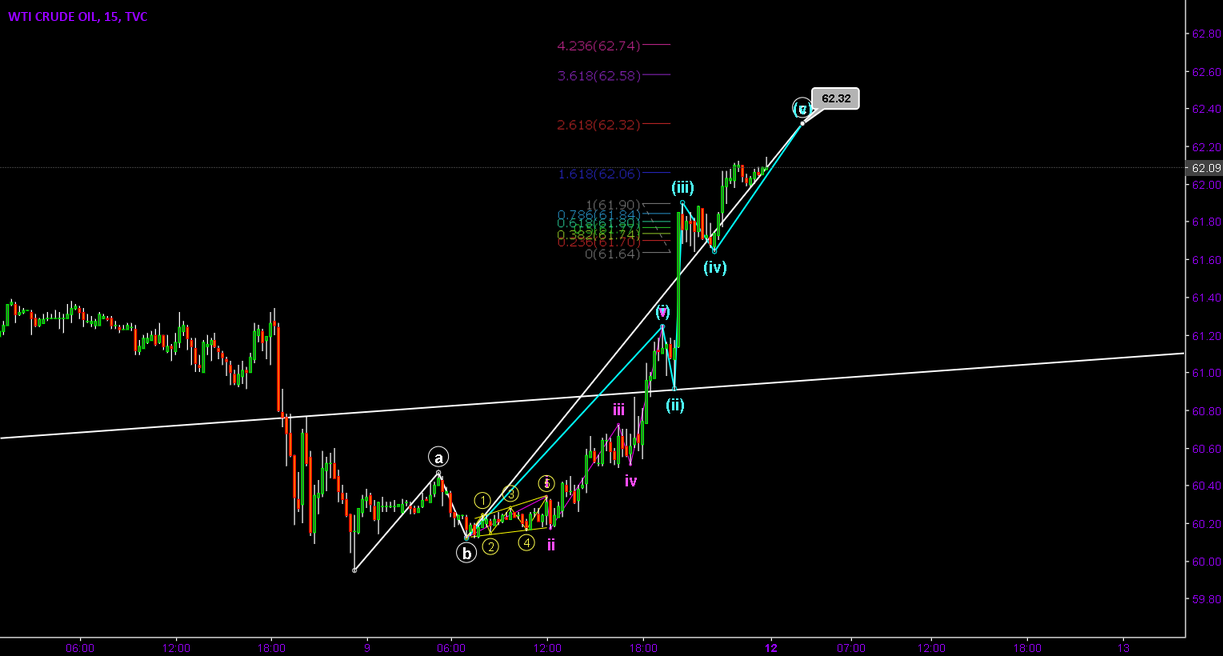 Crude Oil Elliot Wave Idea