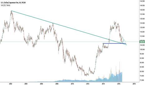 USDJPY: usdjpy   America dollar to the yen's uptrend soon