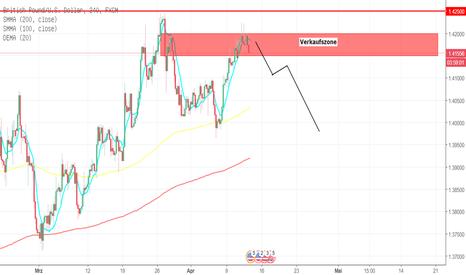 GBPUSD: GBP/USD Verkaufszone möglicher Ziel auf der Unterseite ist die?