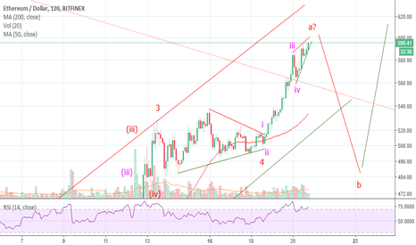 ETHUSD: ETH updatet - wave A close to finish..correction will began soon