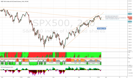 SPX500: SPY at inflection point
