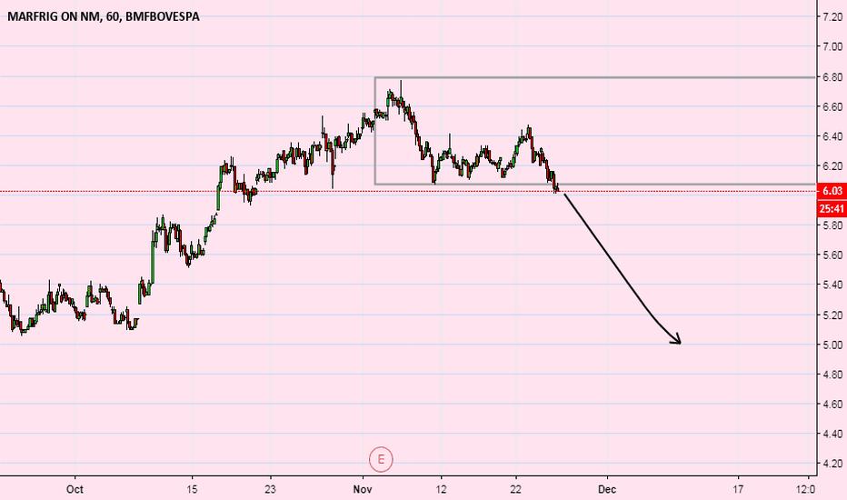 MRFG3: mrfg3  swing trade