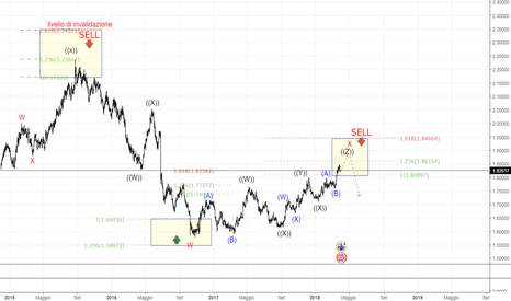 GBPAUD: GBPAUD ELLIOTT WAVES SHORT IN DAILY CHART