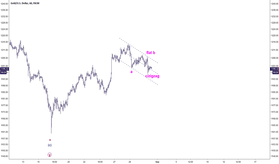 XAUUSD: Bullish Flag for Buy?