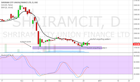 SHRIRAMCIT: buy call