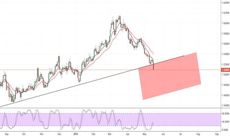 EURCAD: EURCAD sell idea, expecting a short term correction before fall.
