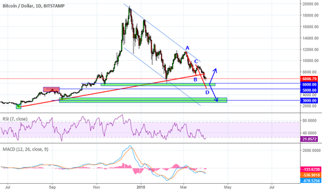 BTCUSD: Bitcoin will continue further down to 6000, 5000 and 3000!?