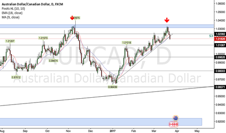 AUDCAD: AUDCAD 1D Outlook