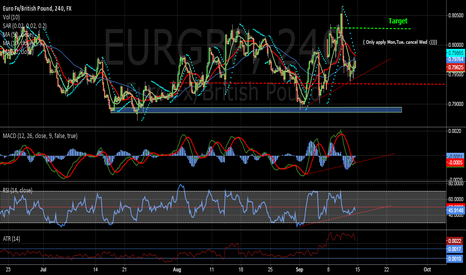 EURGBP: Long on short-term.