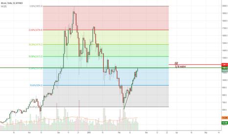 BTCUSD: Reversal, Orderly Market, Short Term Trade