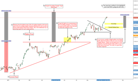 DJI: Major Indices Update, Dow Jones & SP 500 Setting Up To Pullback!