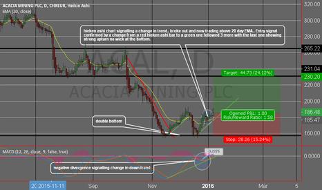 ACAL: hieken ashi chart showing signal of new uptrent..