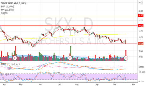 SKX: Day trade setup
