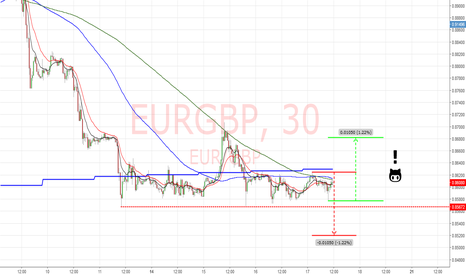 EURGBP: EURGBP 30M . . . No Mans land waiting for a break !!