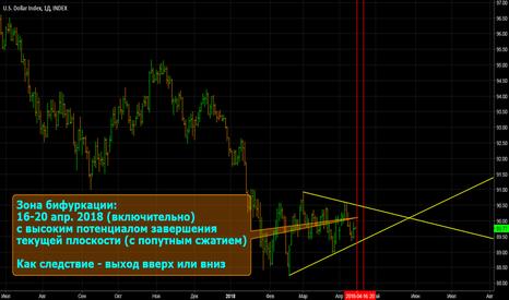 DXY: Индекс доллара готовится на выход