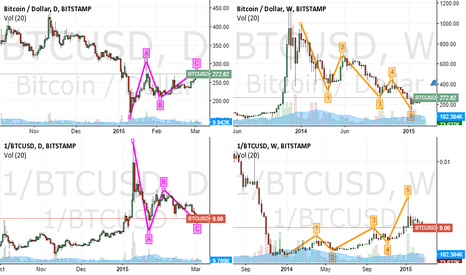 BTCUSD: Bitcoin: longerterm blurbz now I have a PRO a/c ;-)