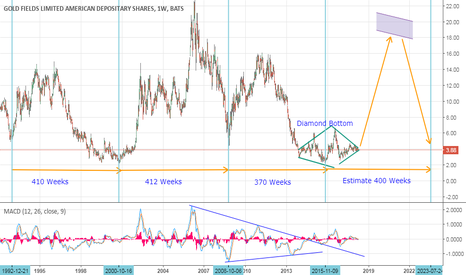 GFI: Clear evidence that Gold and Gold Stocks could explode soon