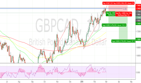 GBPCAD: T3