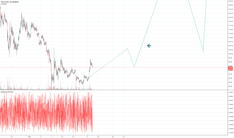 "ETHUSD: ETH - BULLISH NOW! CHIEF OF STAFF SAYS""BITCOIN IS SAFE FROM SEC"""