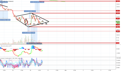 LTCUSD: LTC Nearing Decision Time for 15-25% Swing