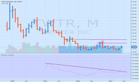 TWTR: TWTR trend changing