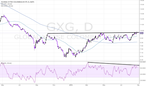 GXG: GXG Near-Term Bearish in Bullish Long-Term Context