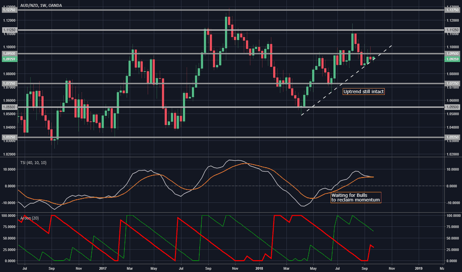 AUDNZD: Can AUD/NZD get its traction back?