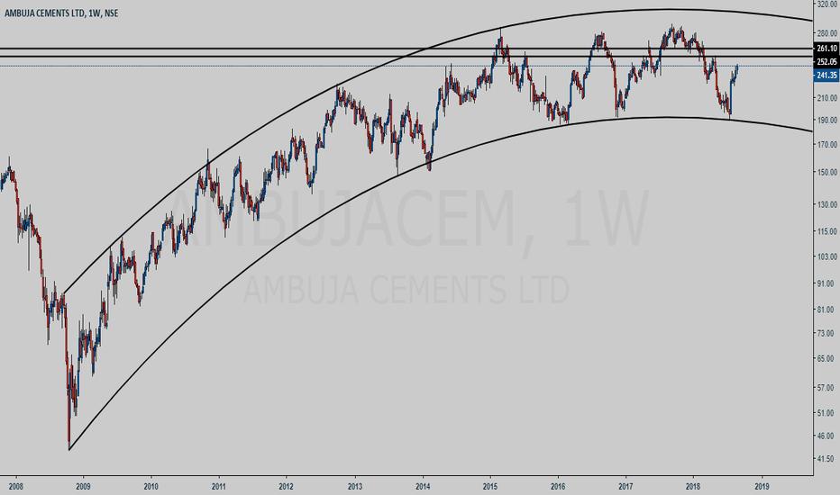 AMBUJACEM: AMBUJACEM weekly chart analysis