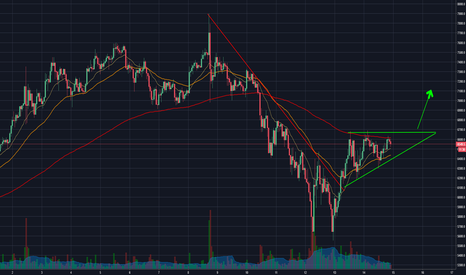 BTCUSD: Bitcoin Upward Momentum