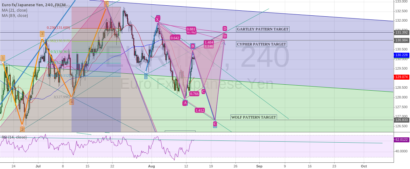 Many patterns on eur/jpy