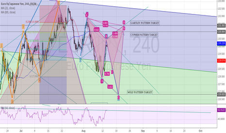 EURJPY: Many patterns on eur/jpy