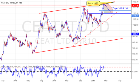 CEATLTD: Ceat India Short term Bearish