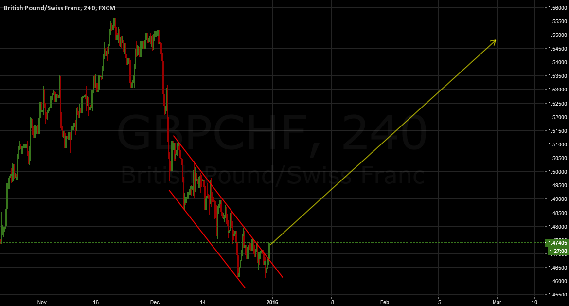 GBPCHF: RIDE THE 800 PIPS