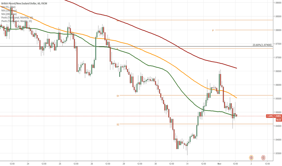 GBPNZD: GBP/NZD 1H Chart: Long-term channel in sight