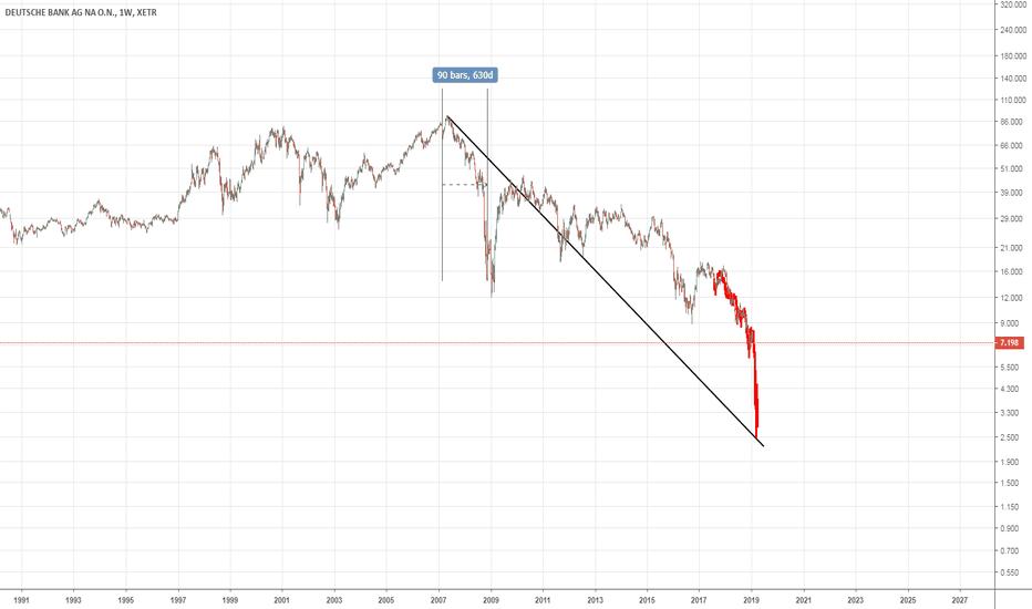 DBK: Deutsche Bank ($DBK): Weekly - Fractal - Default Risk increasing