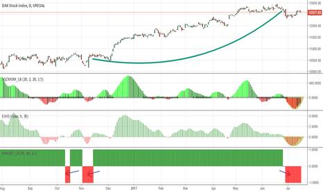 DAX: Dax: upside momentum in the near term