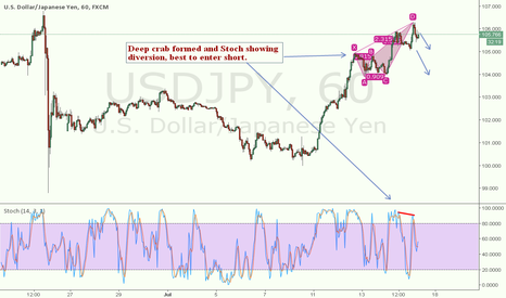 USDJPY: Best to short USDJPY